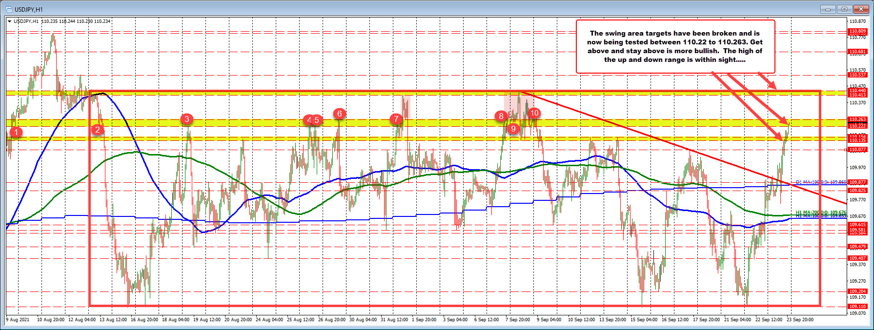 USDJPY moves into swing area target area. A break and the highs since August 13 will be targeted