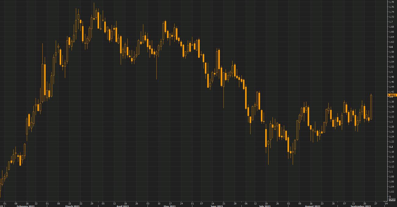 Heavy selling in bonds
