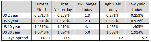 For the week, the major indices close with gains