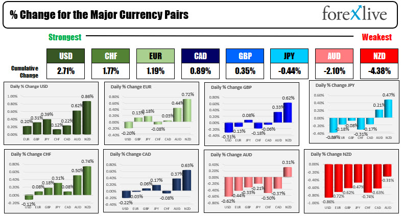 The US dollar is the strongest of the majors