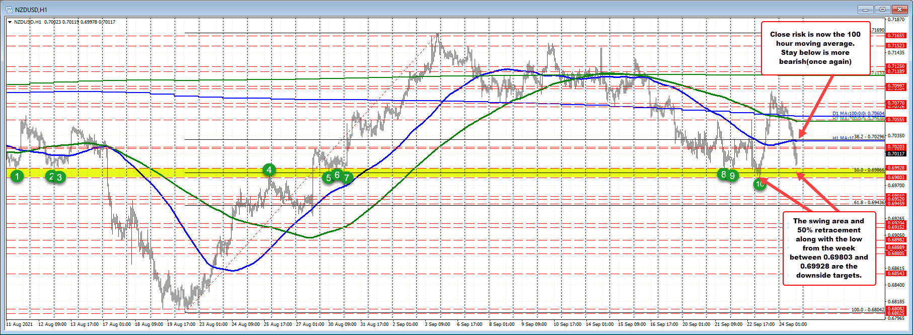 Technical sellingas to the move to the downside_