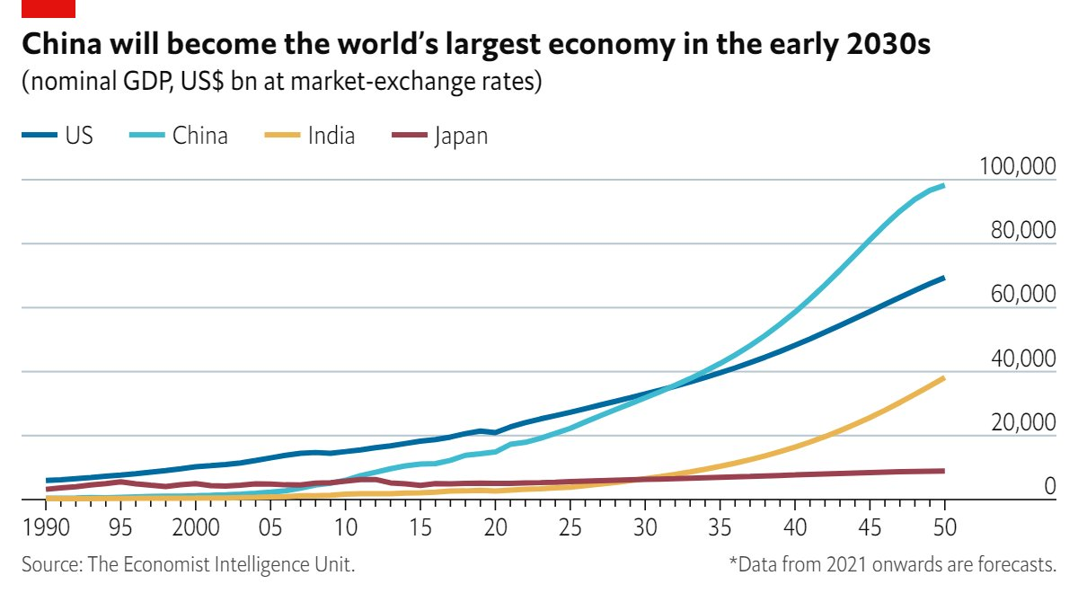Economist Intelligence Unit with this graphic and forecast: