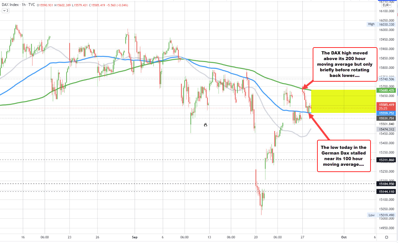 German Dax finds support near the 100 hour MA andresistance near the 200 hour moving average_