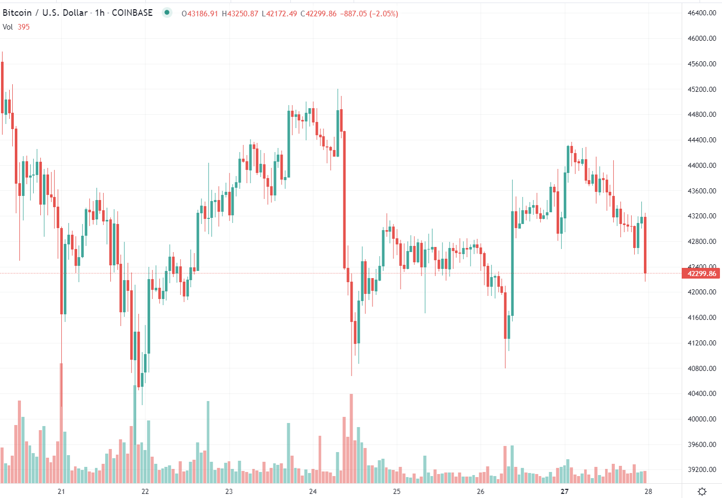 BTC/USD has lost around $1000 in the past half hour or so.