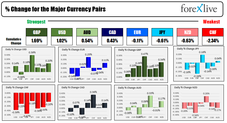 The GBP is the strongest and the CHF is the weakest as the NA session begins