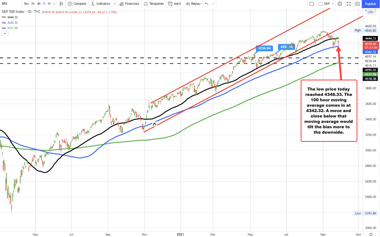 The S&P index bounces near the 100 day moving average