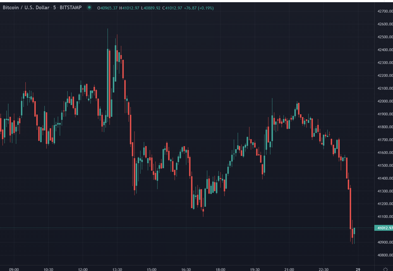 Bitcoin straddling US$41K