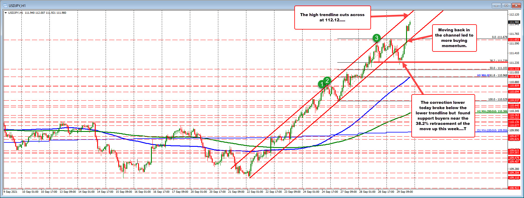 USDJPY extends to a new high