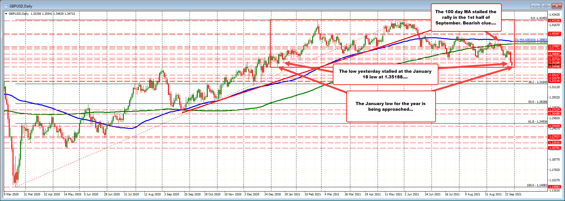 GBPUSD moves closer to the 2020 low. Making a new low in early US trading