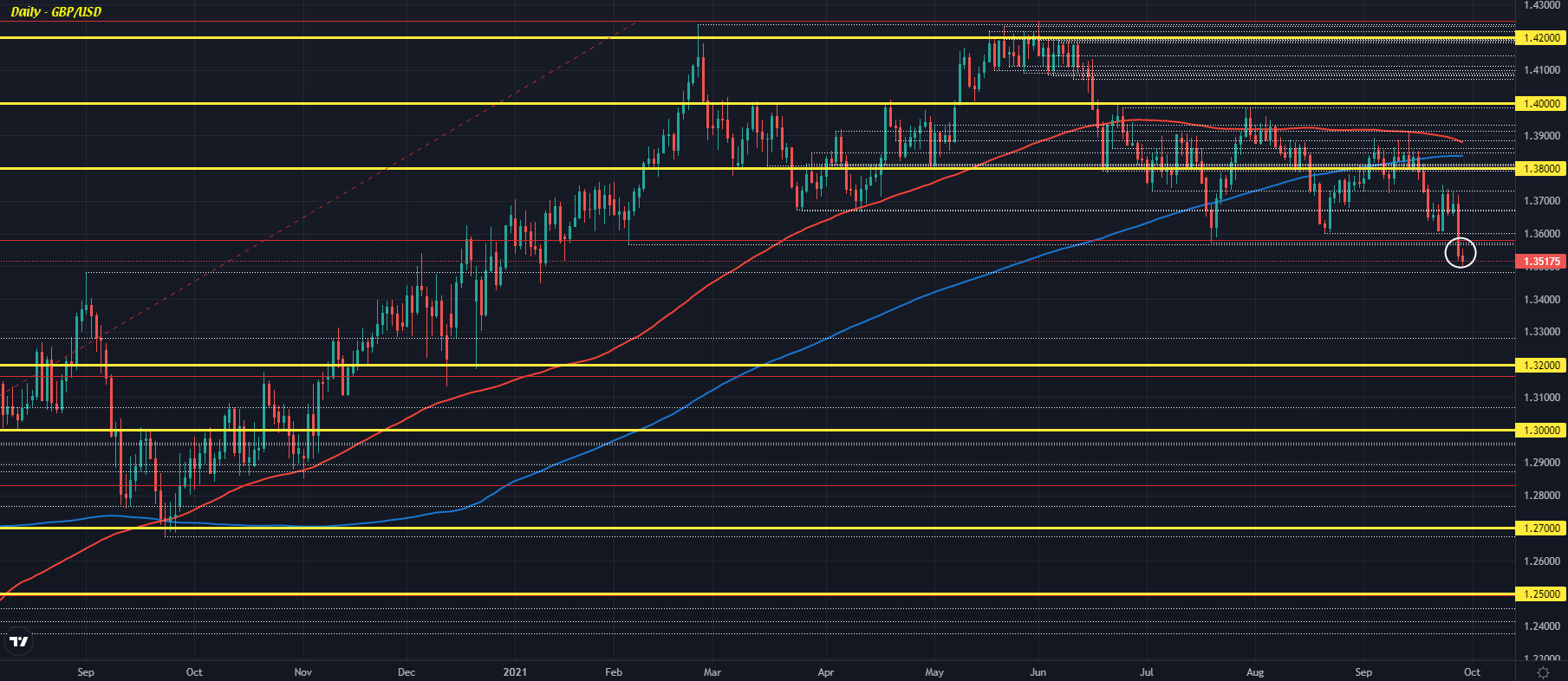 Cable dragged to fresh lows since January as downside momentum builds further