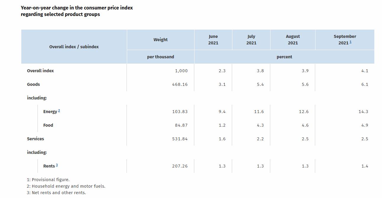 Germany September preliminary HICP + 4.1% vs + 4.0% y / y expected
