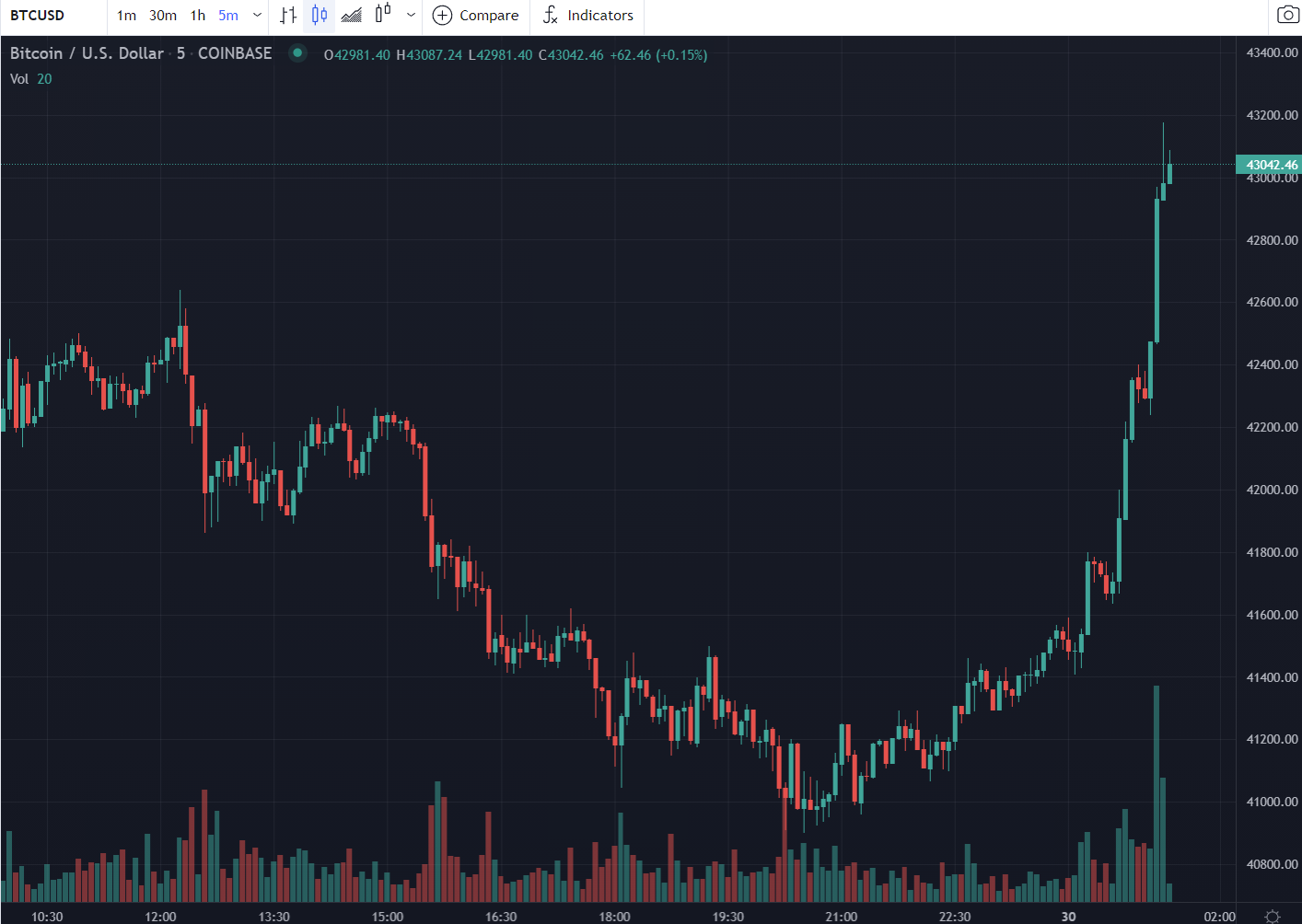 Sharp move higher for the leading crypto.