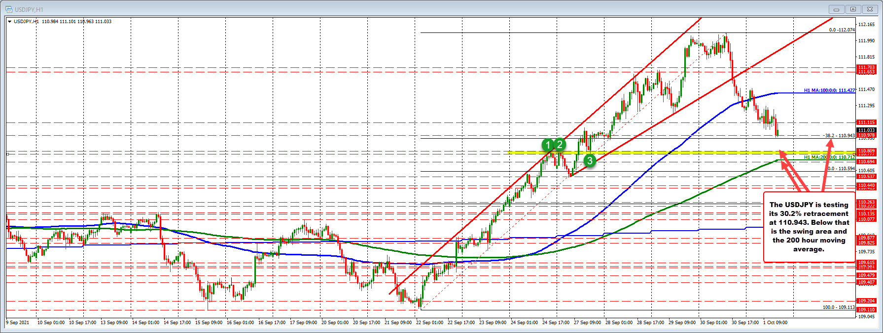 Trading away from its 100 hour moving average, but still above its 200 hour moving average_