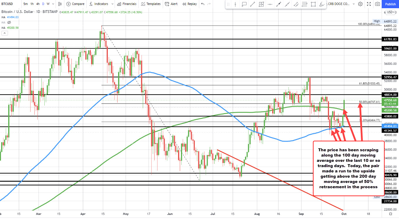 200 day moving average broken at $45,201.25 today