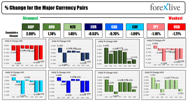 The GBP is the strongest and the USD is the weakest as the NA session begins