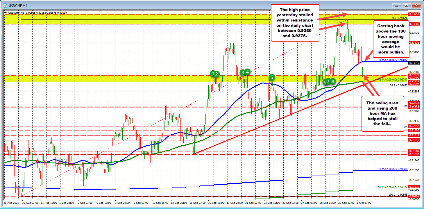 The USDCHF trades between the 100/200 hour moving averages