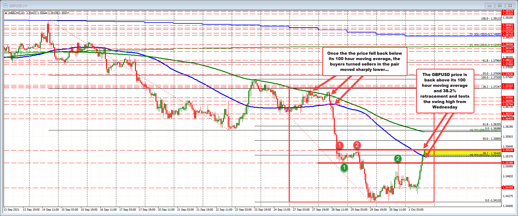 GBPUSD moves above the 100 hour MA
