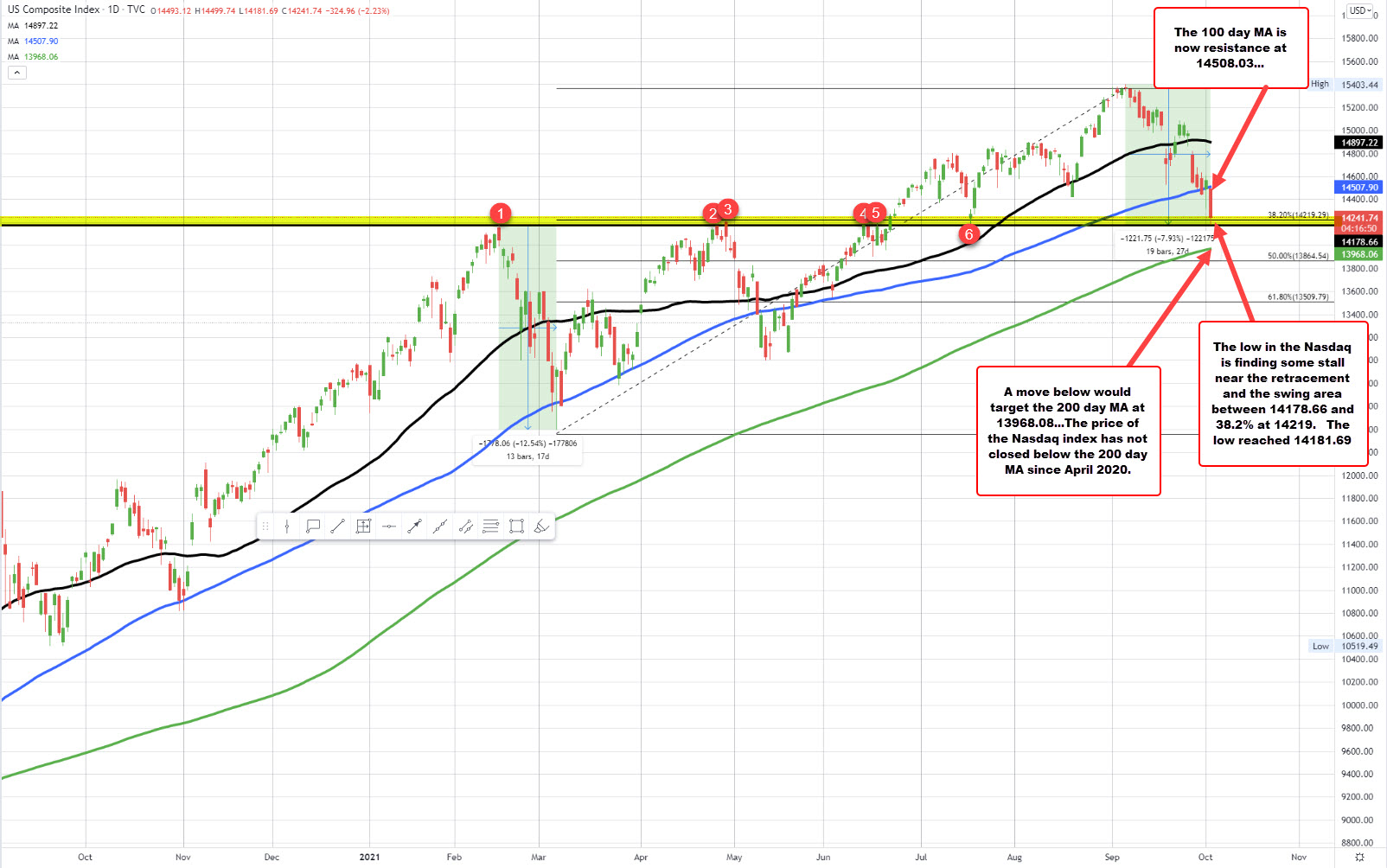 NASDAQ index up find some support and bounces marginally