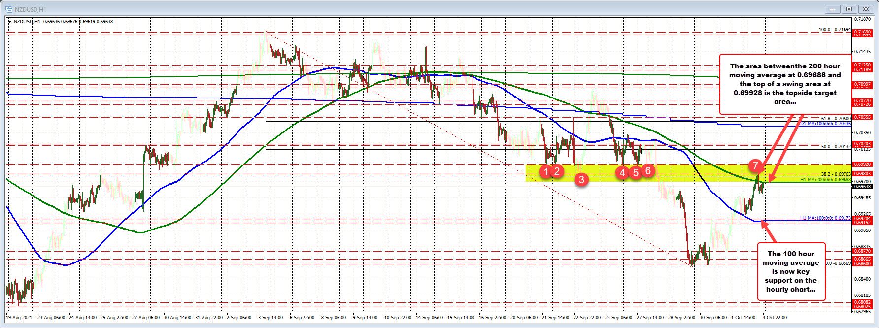 NZDUSD hangs around 200 hour MA a day (and a few hours) from RBNZ rate decision