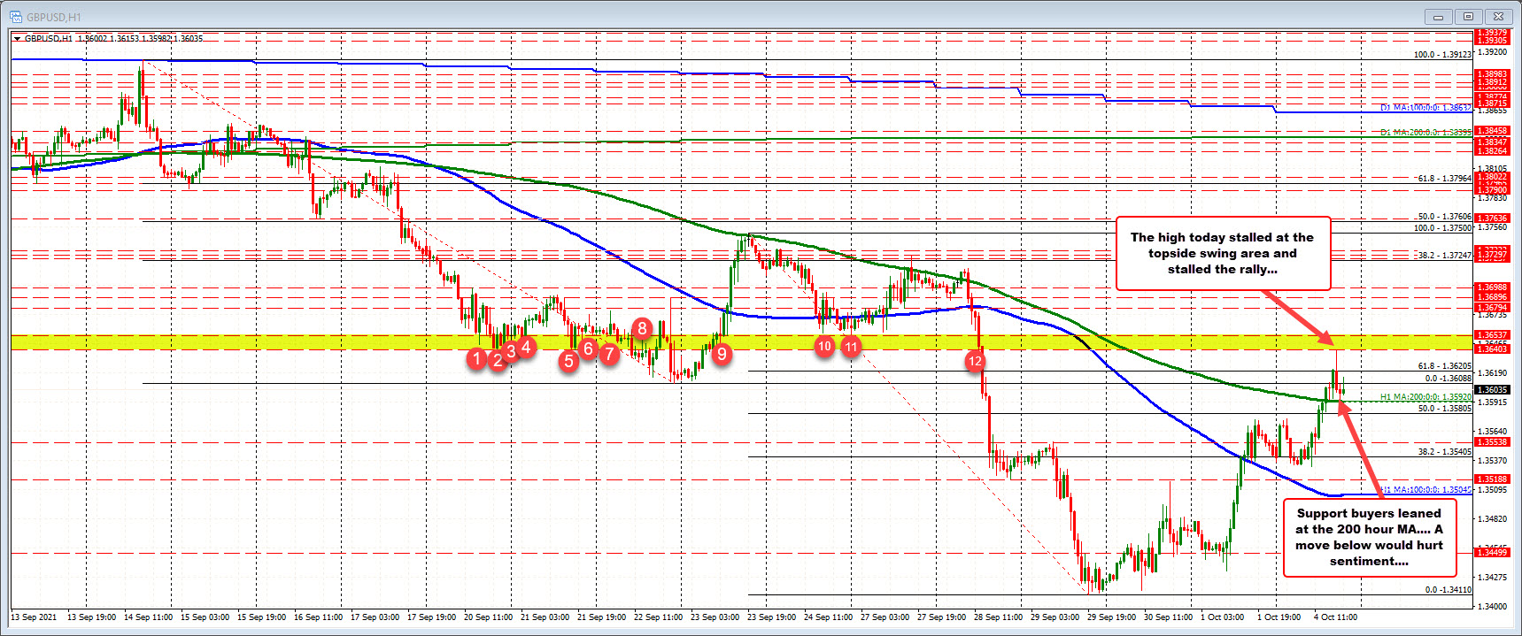 GBPUSD holds ground against its 200 hour MA on correction lower