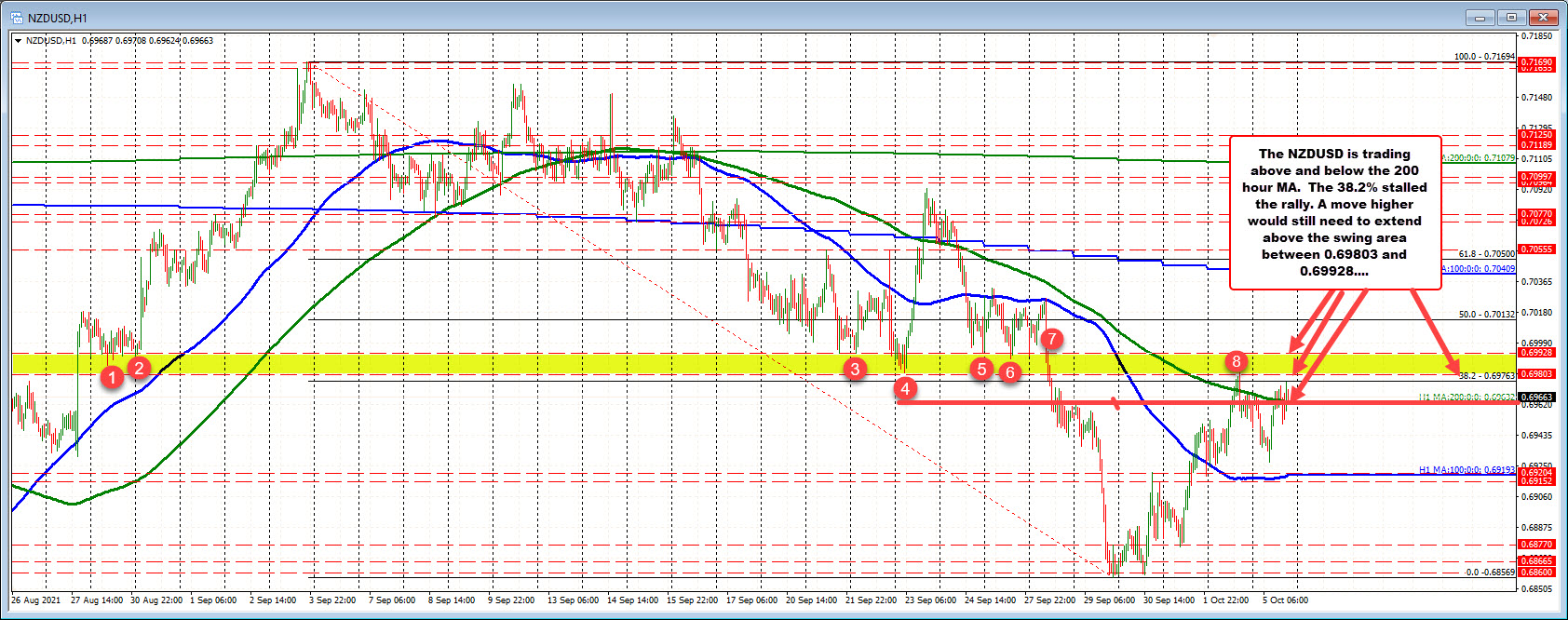 NZDUSD continues to trade above and below the 200 hour MA
