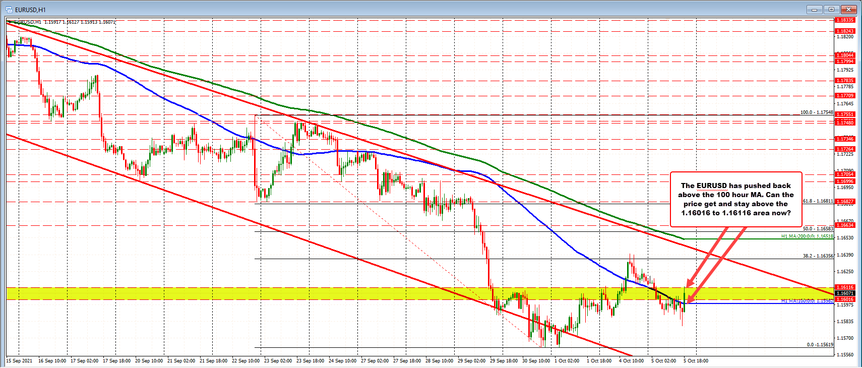 EURUSD moves back above the 100 hour MA. Now what?