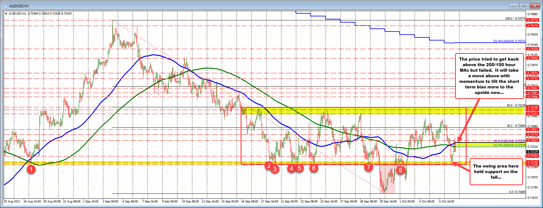 AUDUSD tries to rebound above 100/200 hour MA, but fails.