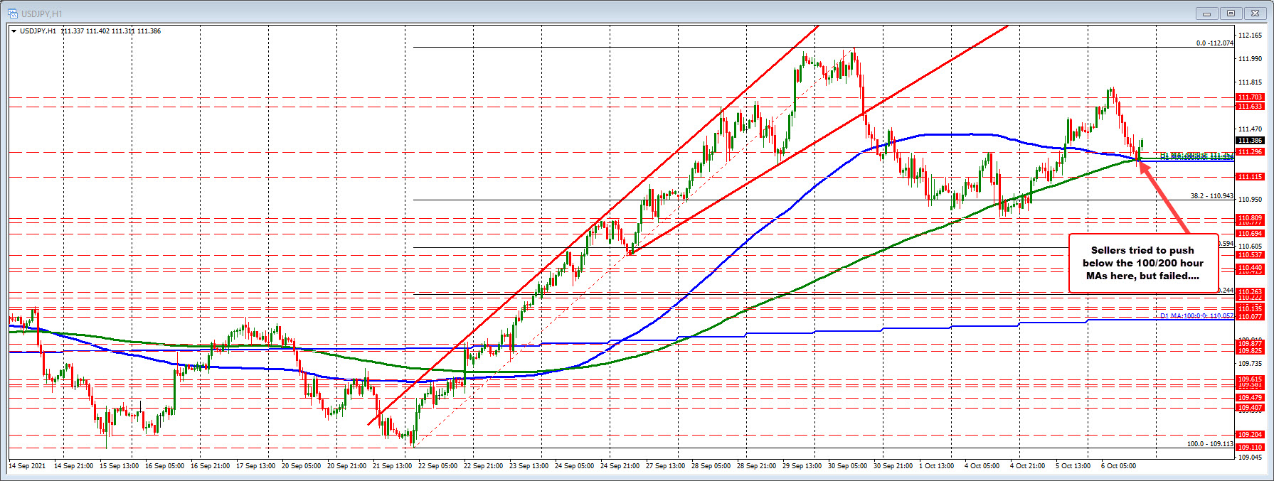 USDJPY pushes higher after dip below 100/200 hour MA fails