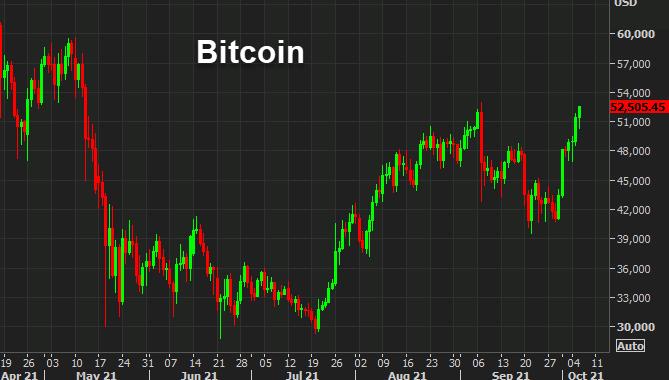 Bitcoin nears the September high as debt ceiling concerns rise