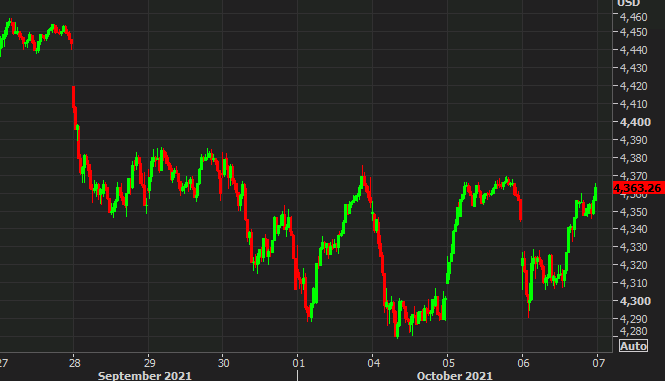 US equities set for a strong start