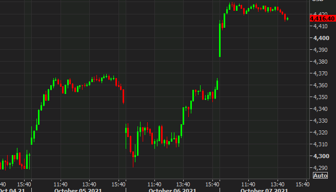 US equities ease off the gas pedal. Dollar edges higher