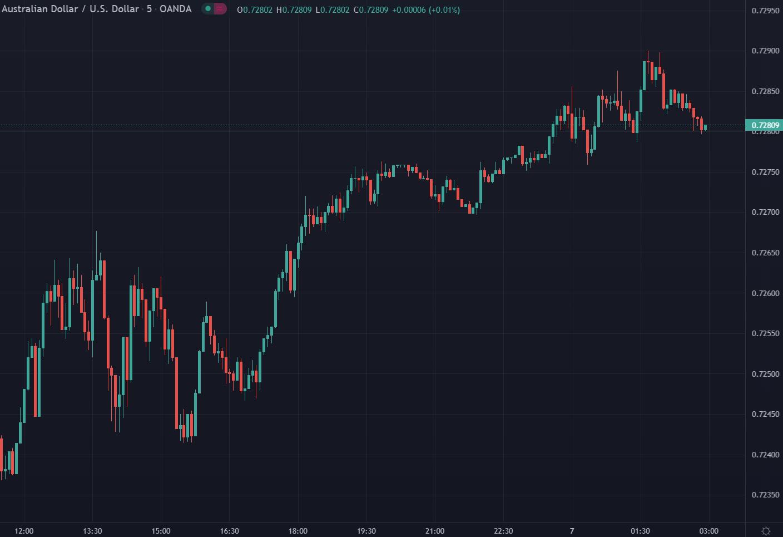 Forex news for Asia trading onThursday7October 2021