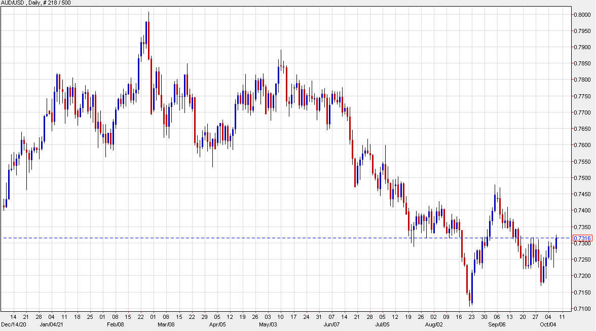 AUD/USD: Lowering target range for Q4 - Credit Suisse