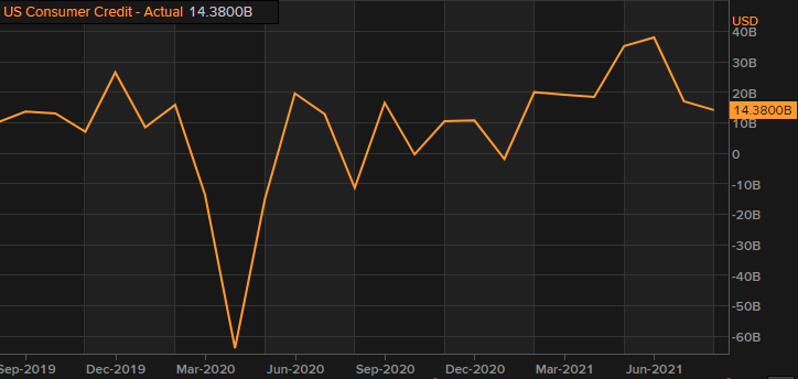 US August consumer credit +14.4B vs +17.5B expected