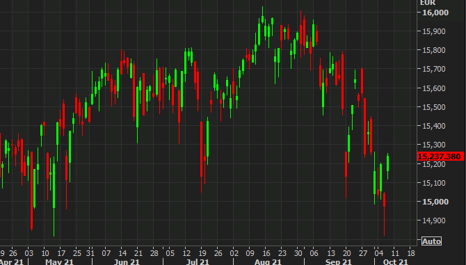 The rebound started midway through yesterday's trade