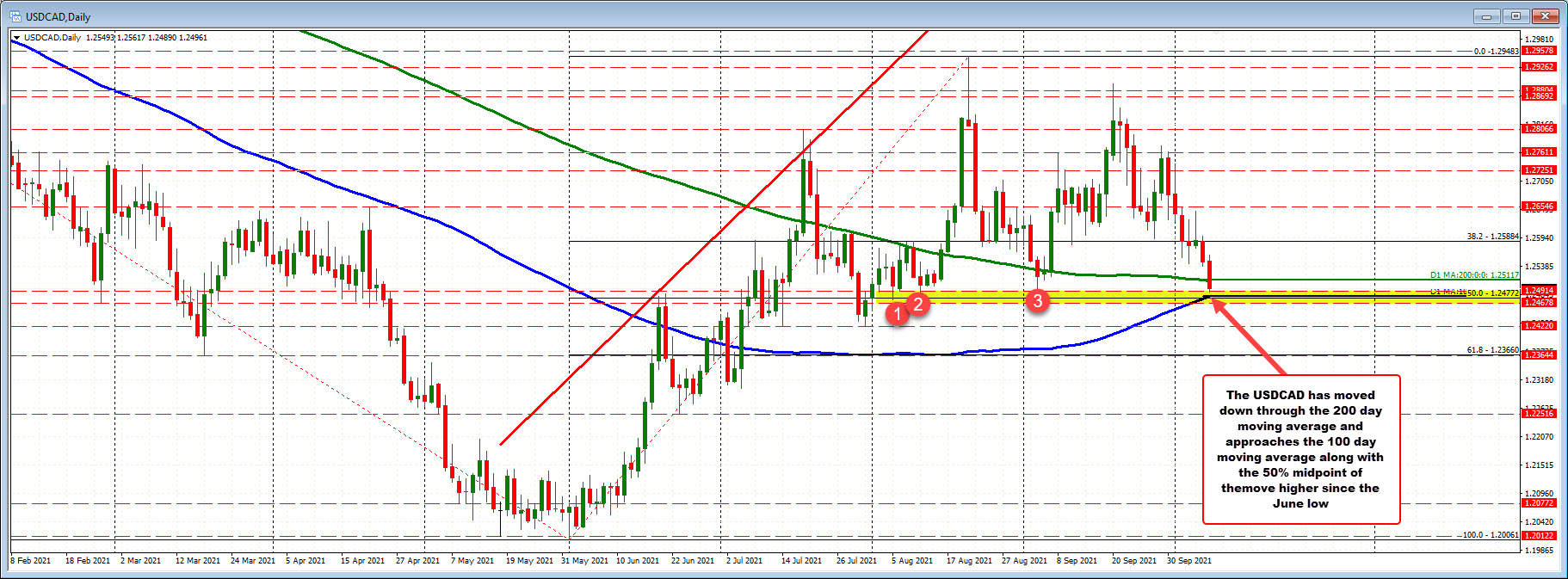 The USDCAD is below its 200 day moving average