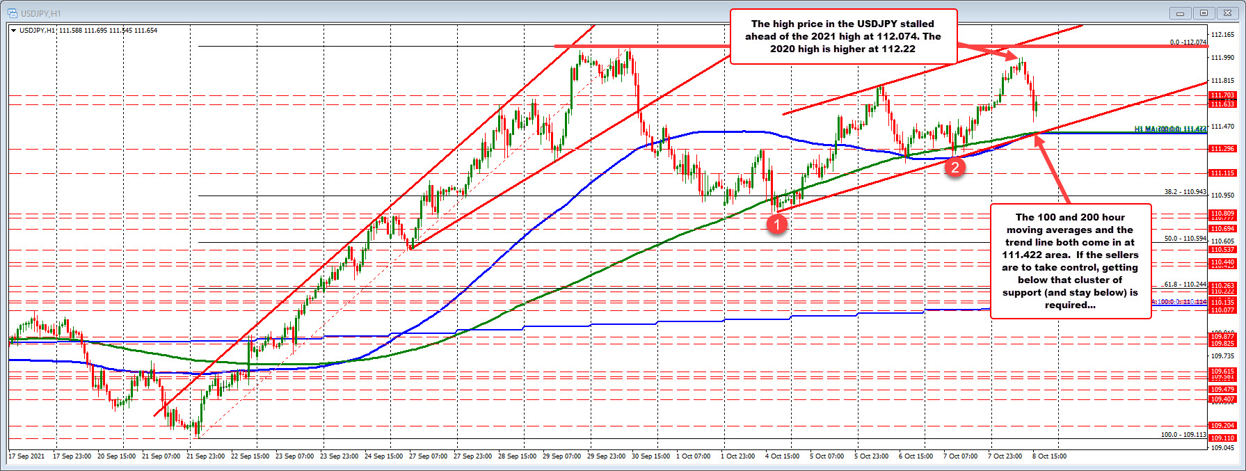 USDJPY remains above its converged 100 and 200 hour moving averages