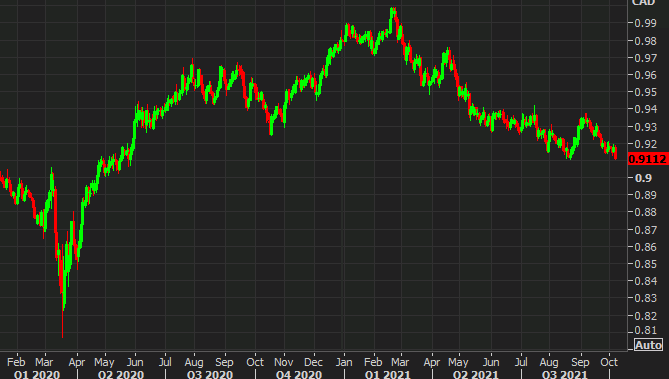 MUFG trade of the week: Sell AUD/CAD