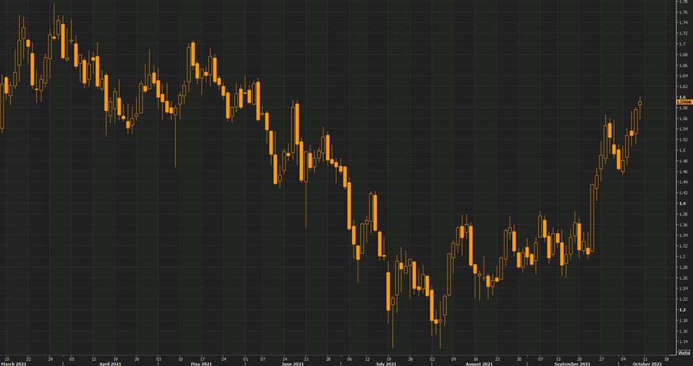US dollar battles back as Treasury yields turn higher