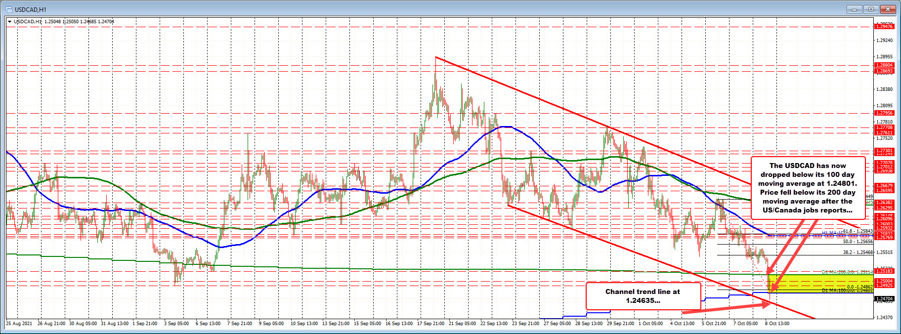 USDCAD drops below the 100 day MA