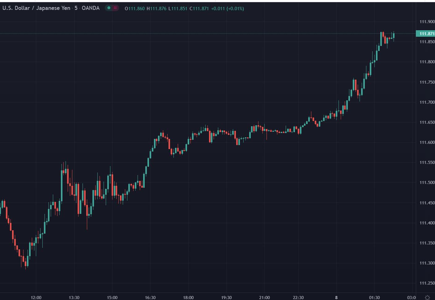 Yen continues its slide