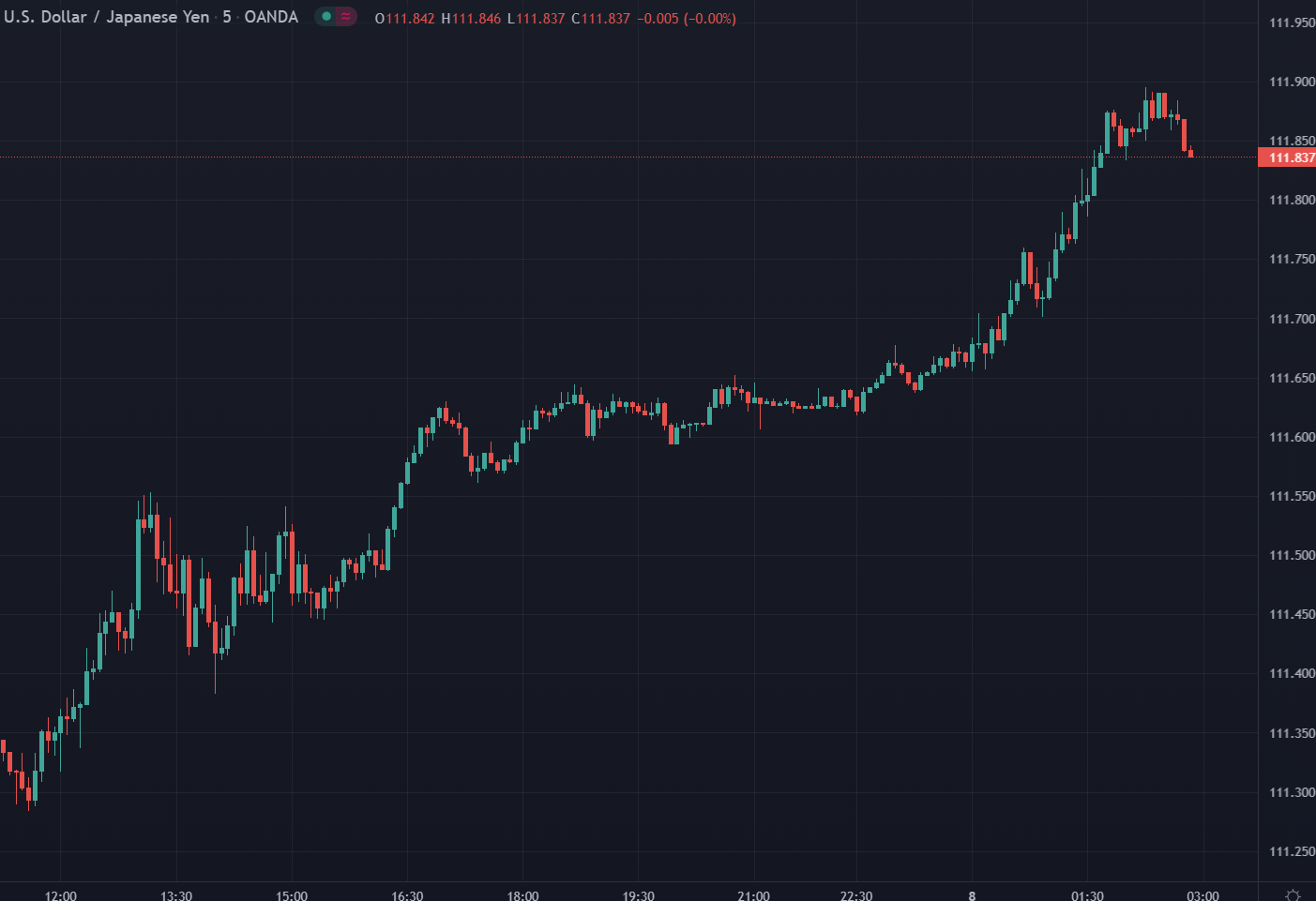 ForexLive Asia FX news wrap: Yen crosses rise further