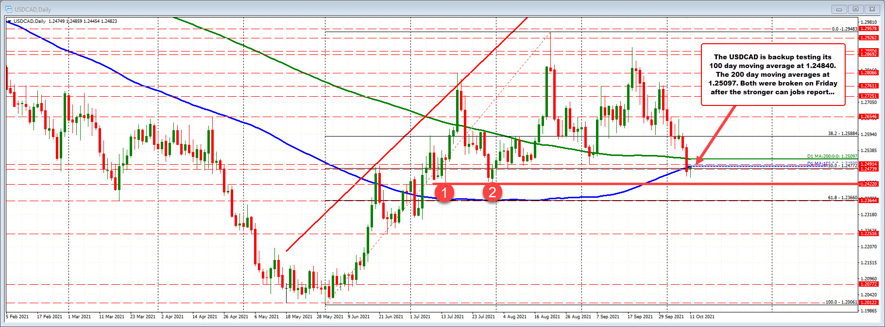 USDCAD retests the 100 day MA