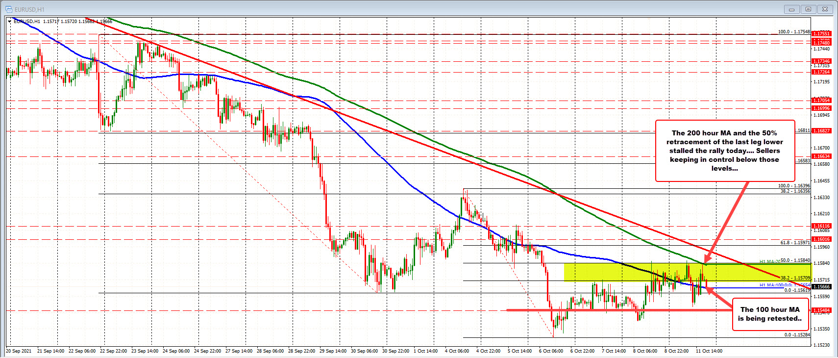 EURUSD remains under wraps by the sellers
