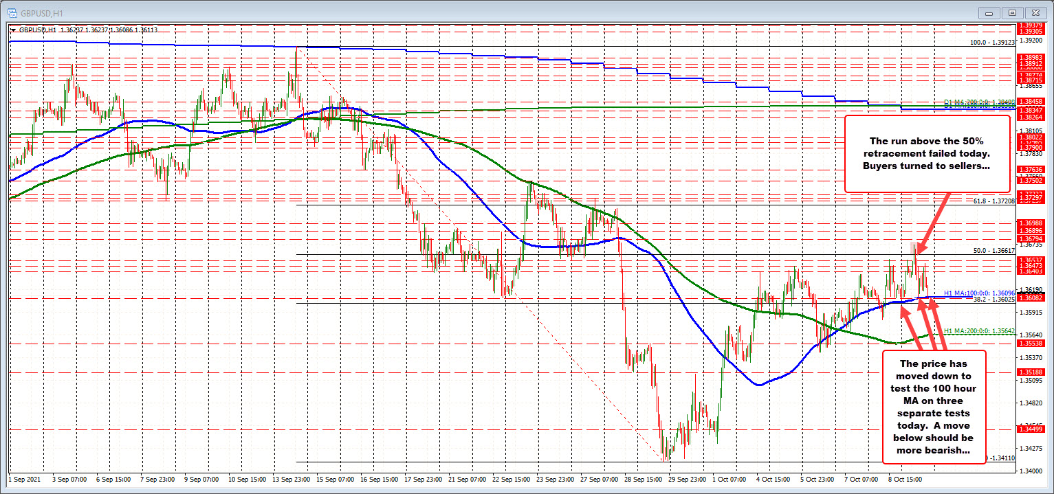 GBPUSD retests the 100 hour MA again (third test today)