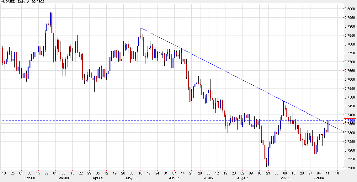 AUD/USD rides the improving risk mood to a one-month high