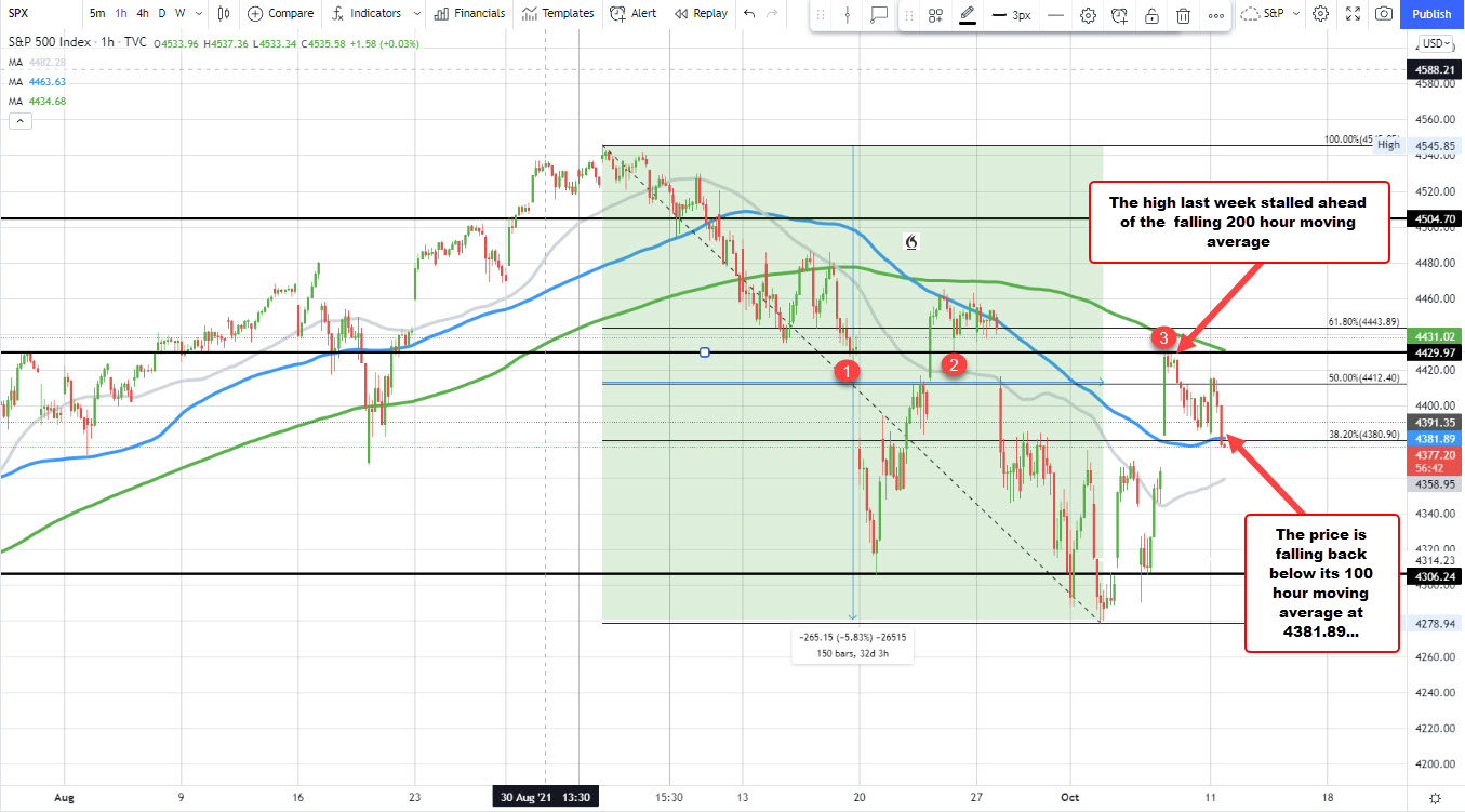 S&P moves back below its 100 hour moving average