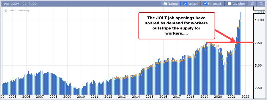 JOLTS jobs data graph