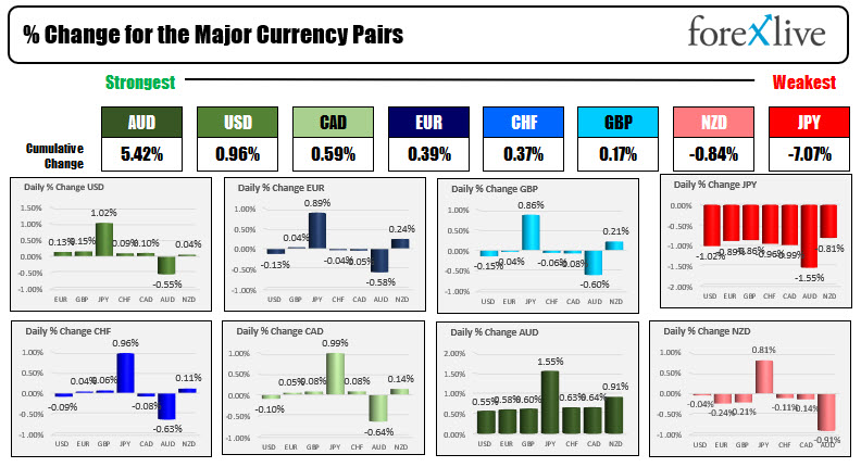 The JPY is the runway weakest of the majors