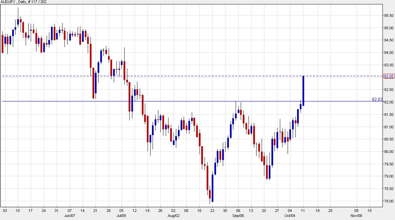 AUD/JPY has broken higher as yen weakness  accelerates